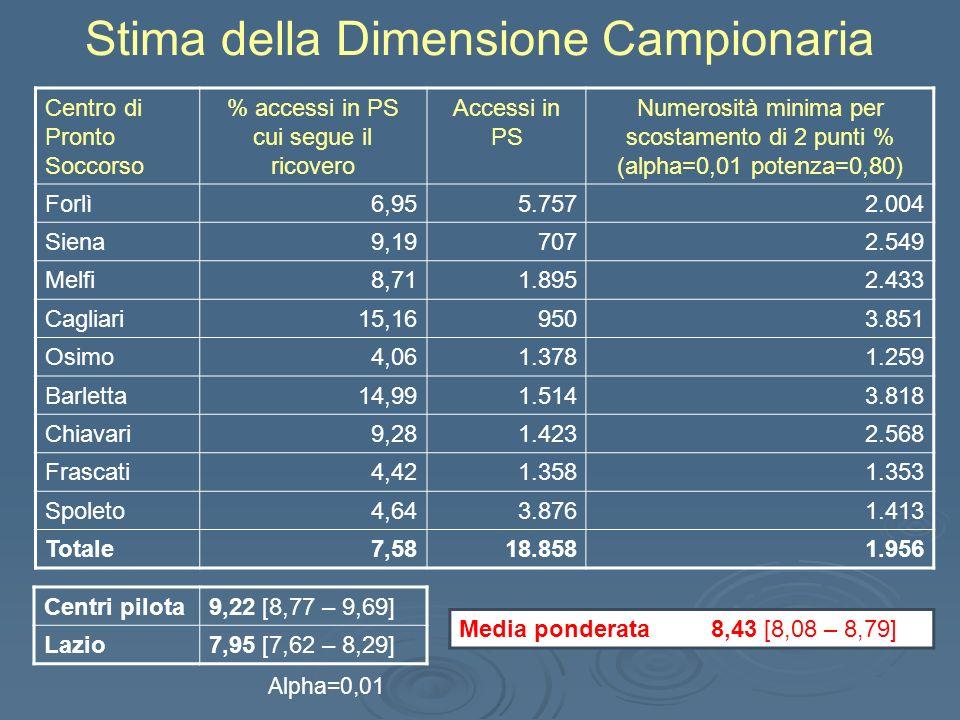 Centro di Pronto Soccorso % accessi in PS cui segue il ricovero Accessi in PS Numerosità minima per scostamento di 2 punti % (alpha=0,01 potenza=0,80) Forlì6,955.757 2.004 Siena9,19707 2.549 Melfi8,711.895 2.433 Cagliari15,16950 3.851 Osimo4,061.378 1.259 Barletta14,991.514 3.818 Chiavari9,281.423 2.568 Frascati4,421.358 1.353 Spoleto4,643.876 1.413 Totale7,5818.858 1.956 Stima della Dimensione Campionaria Centri pilota9,22 [8,77 – 9,69] Lazio7,95 [7,62 – 8,29] Media ponderata8,43 [8,08 – 8,79] Alpha=0,01