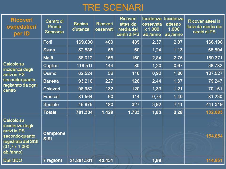 Ricoveri ospedalieri per ID Centro di Pronto Soccorso Bacino d utenza Ricoveri osservati Ricoveri attesi da media dei centri di PS Incidenza osservata x 1,000 ab,/anno Incidenza attesa x 1,000 ab,/anno Ricoveri attesi in Italia da media dei centri di PS Calcolo su incidenza degli arrivi in PS secondo quanto registrato da ogni centro Forlì169.0004004852,372,87 166.198 Siena52.58665601,241,13 65.594 Melfi58.0121651602,842,75 159.371 Cagliari119.511144801,200,67 38.782 Osimo62.524561160,901,86 107.527 Barletta93.2102271282,441,37 79.247 Chiavari98.9521321201,331,21 70.161 Frascati81.564601140,741,40 81.230 Spoleto45.9751803273,927,11 411.319 Totale781.3341.4291.7831,832,28 132.085 Calcolo su incidenza degli arrivi in PS secondo quanto registrato dal SISI (31,7 x 1,000 ab,/anno) Campione SISI 154.854 Dati SDO7 regioni21.881.531 43.4511,99 114.951 TRE SCENARI