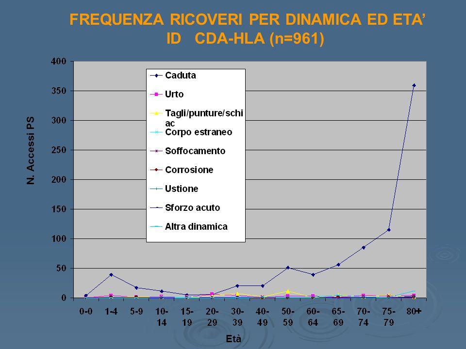 FREQUENZA RICOVERI PER DINAMICA ED ETA ID CDA-HLA (n=961) Età N. Accessi PS
