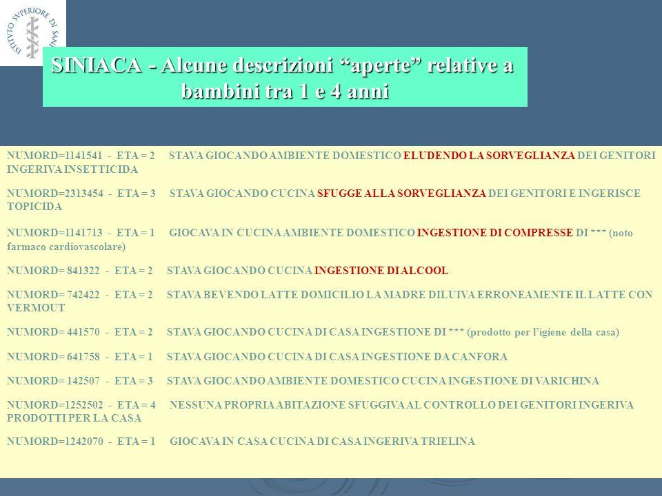 NUMORD=1141541 - ETA = 2 STAVA GIOCANDO AMBIENTE DOMESTICO ELUDENDO LA SORVEGLIANZA DEI GENITORI INGERIVA INSETTICIDA NUMORD=2313454 - ETA = 3 STAVA GIOCANDO CUCINA SFUGGE ALLA SORVEGLIANZA DEI GENITORI E INGERISCE TOPICIDA NUMORD=1141713 - ETA = 1 GIOCAVA IN CUCINA AMBIENTE DOMESTICO INGESTIONE DI COMPRESSE DI *** (noto farmaco cardiovascolare) NUMORD= 841322 - ETA = 2 STAVA GIOCANDO CUCINA INGESTIONE DI ALCOOL NUMORD= 742422 - ETA = 2 STAVA BEVENDO LATTE DOMICILIO LA MADRE DILUIVA ERRONEAMENTE IL LATTE CON VERMOUT NUMORD= 441570 - ETA = 2 STAVA GIOCANDO CUCINA DI CASA INGESTIONE DI *** (prodotto per ligiene della casa) NUMORD= 641758 - ETA = 1 STAVA GIOCANDO CUCINA DI CASA INGESTIONE DA CANFORA NUMORD= 142507 - ETA = 3 STAVA GIOCANDO AMBIENTE DOMESTICO CUCINA INGESTIONE DI VARICHINA NUMORD=1252502 - ETA = 4 NESSUNA PROPRIA ABITAZIONE SFUGGIVA AL CONTROLLO DEI GENITORI INGERIVA PRODOTTI PER LA CASA NUMORD=1242070 - ETA = 1 GIOCAVA IN CASA CUCINA DI CASA INGERIVA TRIELINA SINIACA - Alcune descrizioni aperte relative a bambini tra 1 e 4 anni