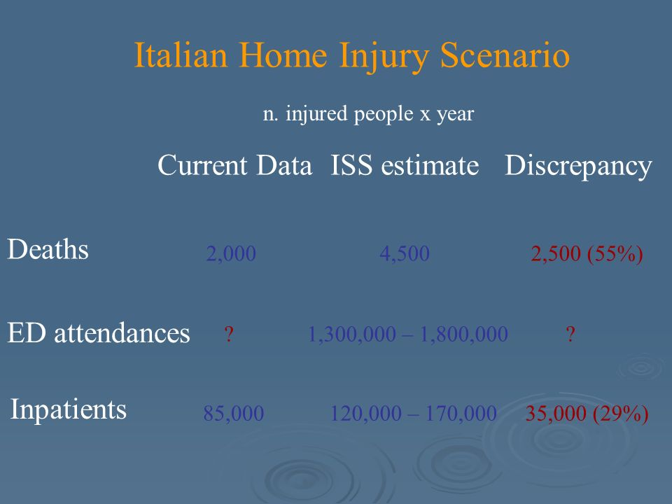 Italian Home Injury Scenario Current DataISS estimateDiscrepancy Deaths ED attendances Inpatients 2,000 .