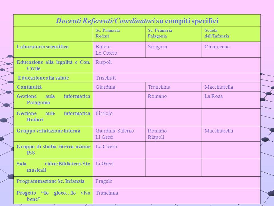 12 Docenti Referenti/Coordinatori su compiti specifici Sc. Primaria Rodari Sc. Primaria Palagonia Scuola dellInfanzia Laboratorio scientificoButera Lo