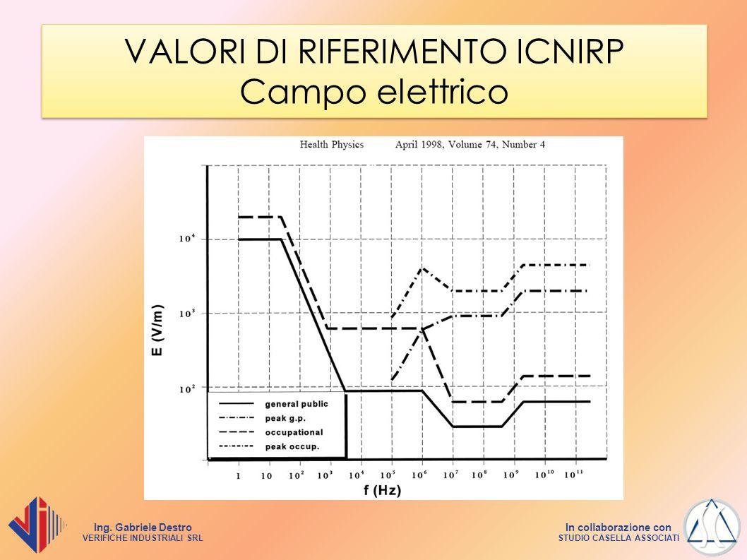 Ing. Gabriele Destro VERIFICHE INDUSTRIALI SRL In collaborazione con STUDIO CASELLA ASSOCIATI VALORI DI RIFERIMENTO ICNIRP Campo elettrico