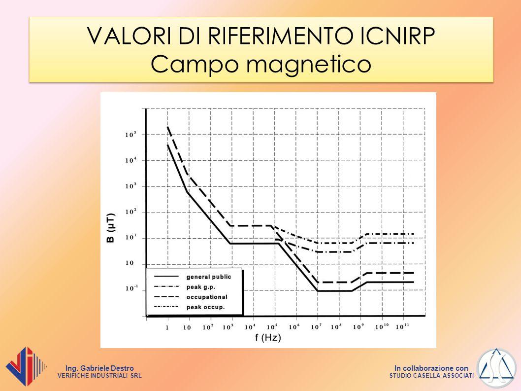 Ing. Gabriele Destro VERIFICHE INDUSTRIALI SRL In collaborazione con STUDIO CASELLA ASSOCIATI VALORI DI RIFERIMENTO ICNIRP Campo magnetico
