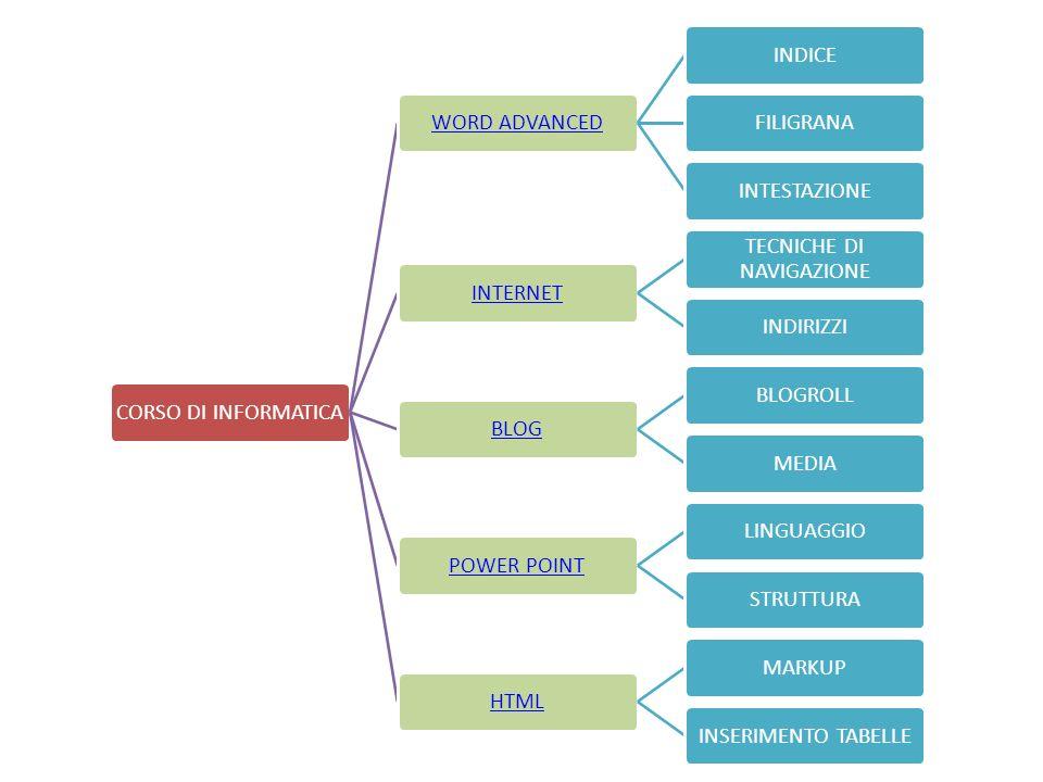 CORSO DI INFORMATICAWORD ADVANCEDINDICEFILIGRANAINTESTAZIONEINTERNET TECNICHE DI NAVIGAZIONE INDIRIZZIBLOGBLOGROLLMEDIAPOWER POINTLINGUAGGIOSTRUTTURAH