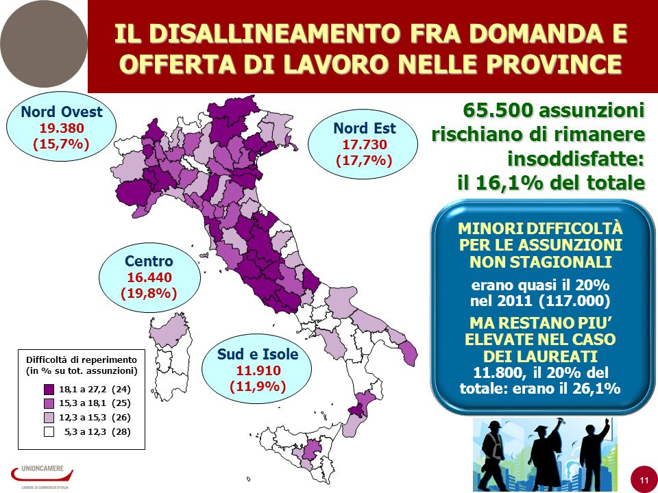 11 Nord Est 17.730 (17,7%) Nord Ovest 19.380 (15,7%) 65.500 assunzioni rischiano di rimanere insoddisfatte: il 16,1% del totale Centro 16.440 (19,8%) Sud e Isole 11.910 (11,9%) IL DISALLINEAMENTO FRA DOMANDA E OFFERTA DI LAVORO NELLE PROVINCE MINORI DIFFICOLTÀ PER LE ASSUNZIONI NON STAGIONALI erano quasi il 20% nel 2011 (117.000) MA RESTANO PIU ELEVATE NEL CASO DEI LAUREATI 11.800, il 20% del totale: erano il 26,1% Difficoltà di reperimento (in % su tot.