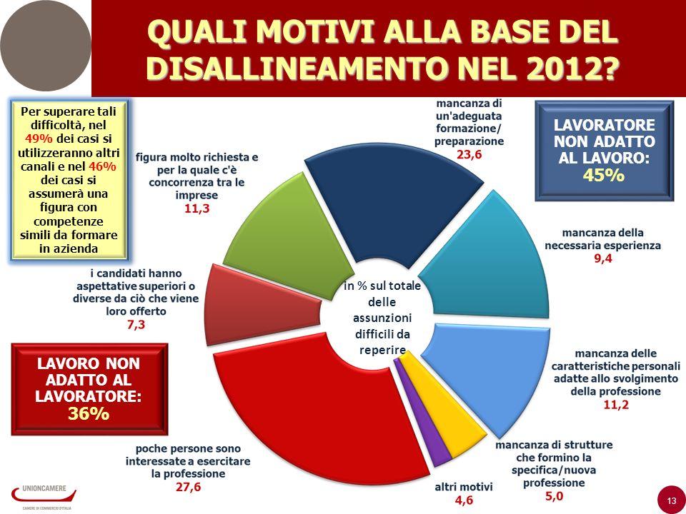 13 QUALI MOTIVI ALLA BASE DEL DISALLINEAMENTO NEL 2012.