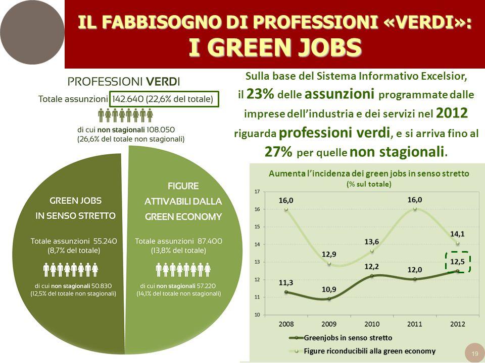 19 Sulla base del Sistema Informativo Excelsior, il 23% delle assunzioni programmate dalle imprese dellindustria e dei servizi nel 2012 riguarda professioni verdi, e si arriva fino al 27% per quelle non stagionali.