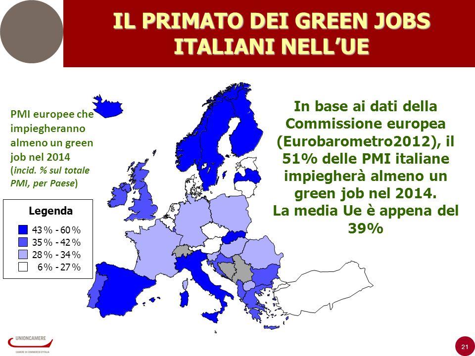 21 IL PRIMATO DEI GREEN JOBS ITALIANI NELLUE Legenda 43% -60% 35% -42% 28% -34% 6% -27% In base ai dati della Commissione europea (Eurobarometro2012), il 51% delle PMI italiane impiegherà almeno un green job nel 2014.