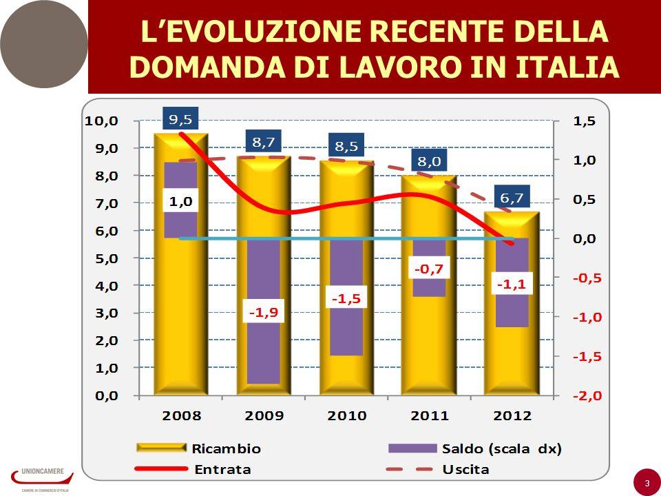 3 LEVOLUZIONE RECENTE DELLA DOMANDA DI LAVORO IN ITALIA