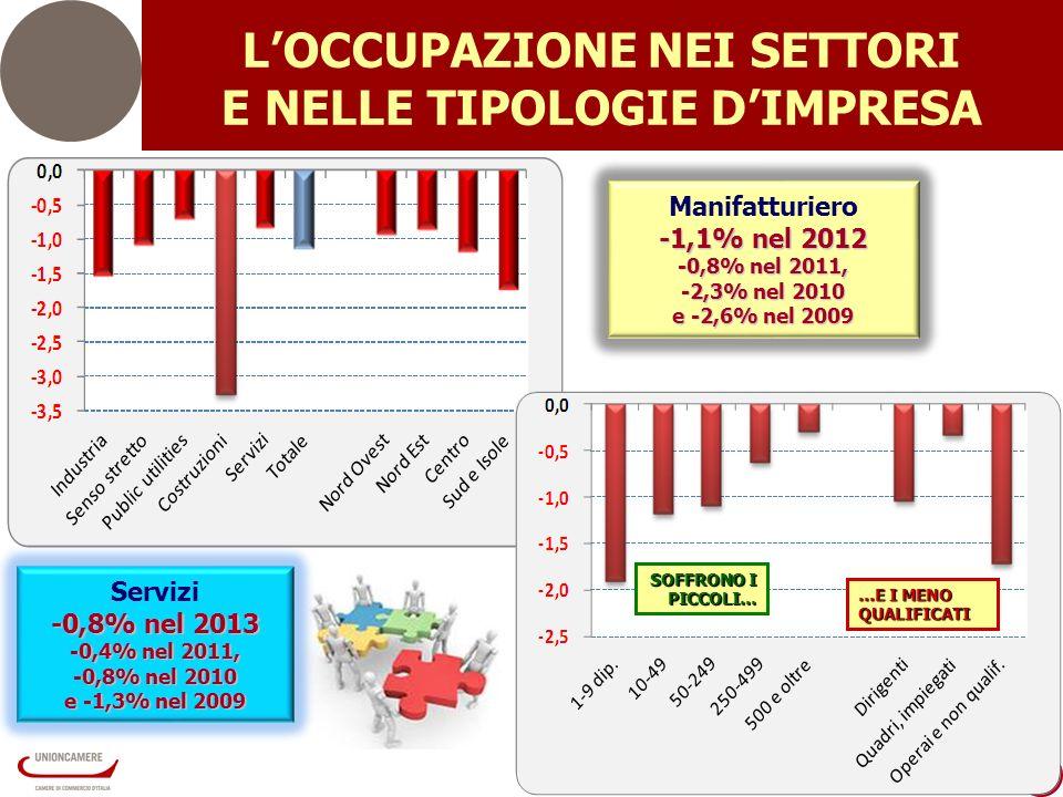 4 Servizi -0,8% nel 2013 -0,4% nel 2011, -0,8% nel 2010 e -1,3% nel 2009 Manifatturiero -1,1% nel 2012 -0,8% nel 2011, -2,3% nel 2010 e -2,6% nel 2009 SOFFRONO I PICCOLI… …E I MENO QUALIFICATI LOCCUPAZIONE NEI SETTORI E NELLE TIPOLOGIE DIMPRESA