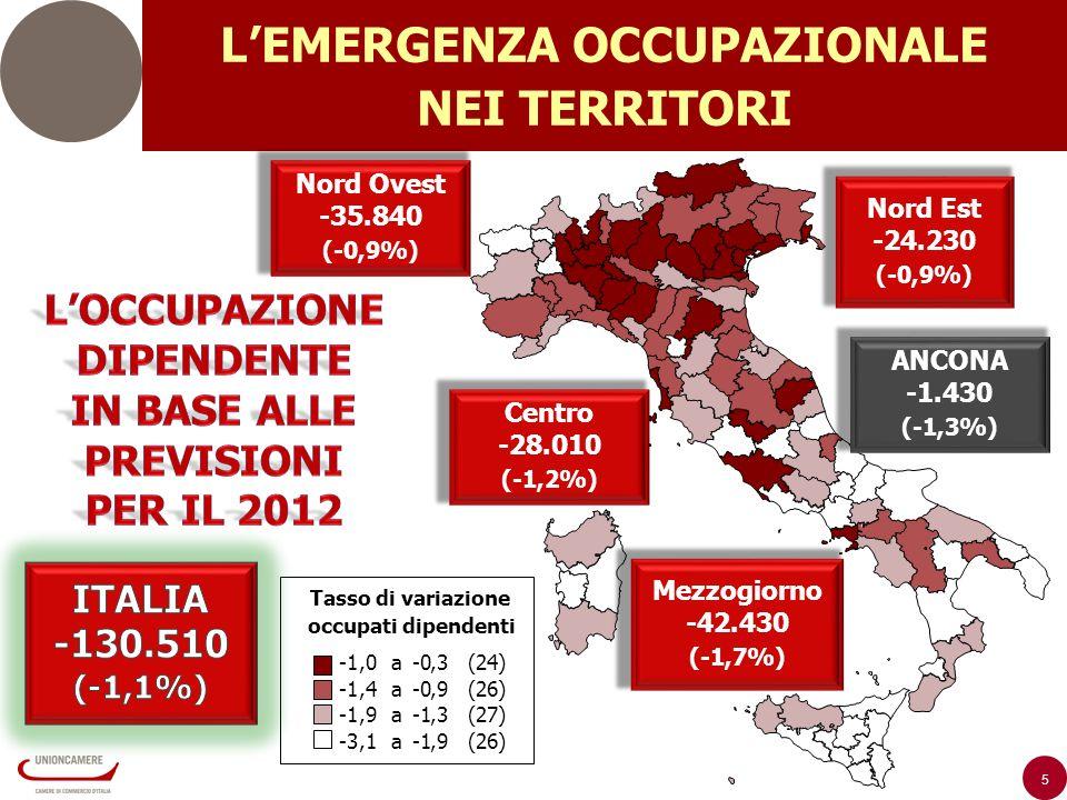 5 LEMERGENZA OCCUPAZIONALE NEI TERRITORI Tasso di variazione occupati dipendenti Nord Ovest -35.840 (-0,9%) Centro -28.010 (-1,2%) Nord Est -24.230 (-0,9%) Mezzogiorno -42.430 (-1,7%) ANCONA -1.430 (-1,3%),0 a-0,3 (24),4 a-0,9 (26),9 a,3 (27) -3,1 a,9 (26)