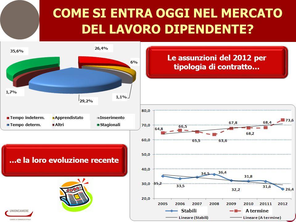 6 Le assunzioni del 2012 per tipologia di contratto… COME SI ENTRA OGGI NEL MERCATO DEL LAVORO DIPENDENTE.