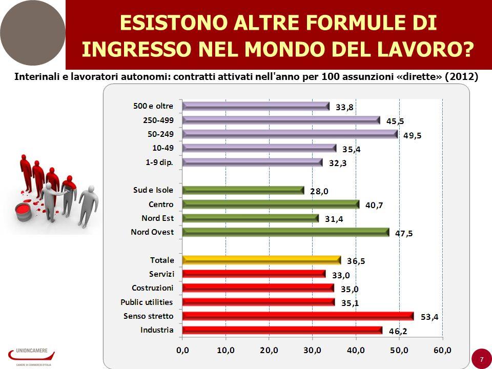 7 Interinali e lavoratori autonomi: contratti attivati nell anno per 100 assunzioni «dirette» (2012) ESISTONO ALTRE FORMULE DI INGRESSO NEL MONDO DEL LAVORO?