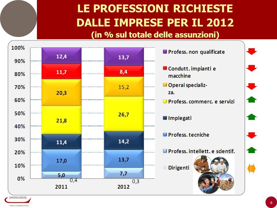 8 LE PROFESSIONI RICHIESTE DALLE IMPRESE PER IL 2012 (in % sul totale delle assunzioni)