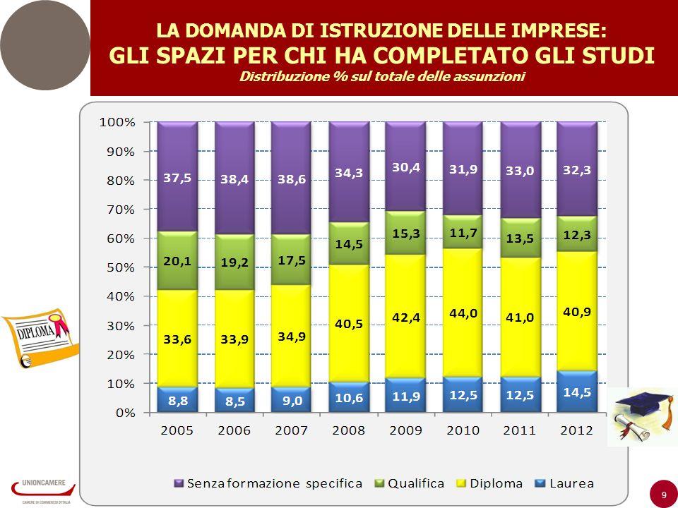 9 LA DOMANDA DI ISTRUZIONE DELLE IMPRESE: GLI SPAZI PER CHI HA COMPLETATO GLI STUDI Distribuzione % sul totale delle assunzioni