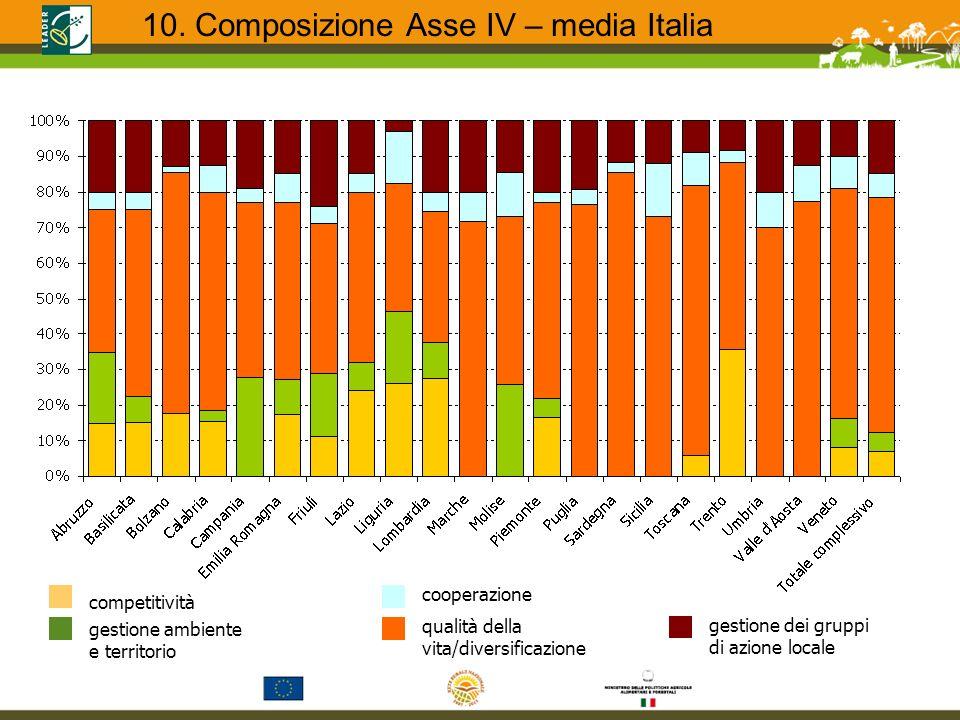competitività gestione ambiente e territorio qualità della vita/diversificazione cooperazione gestione dei gruppi di azione locale 10. Composizione As