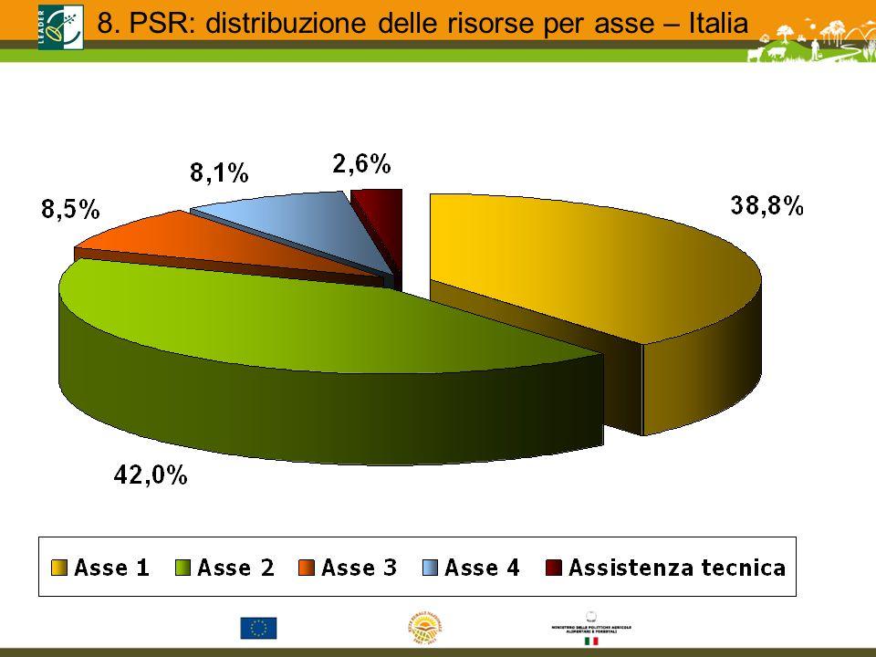 8. PSR: distribuzione delle risorse per asse – Italia
