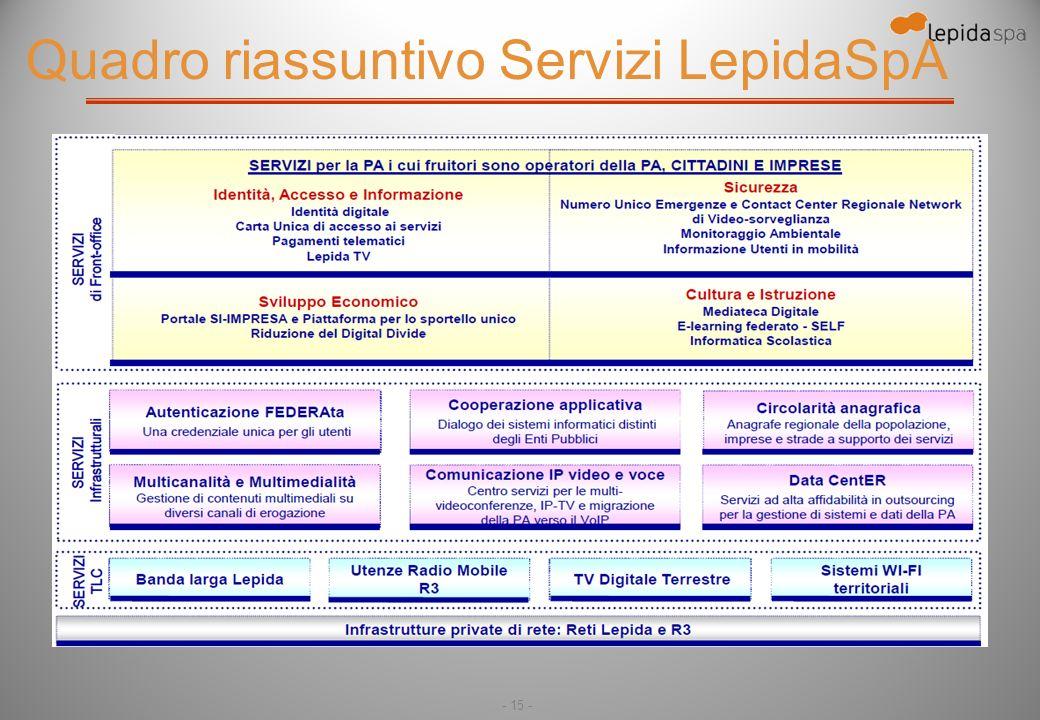 - 15 - Quadro riassuntivo Servizi LepidaSpA