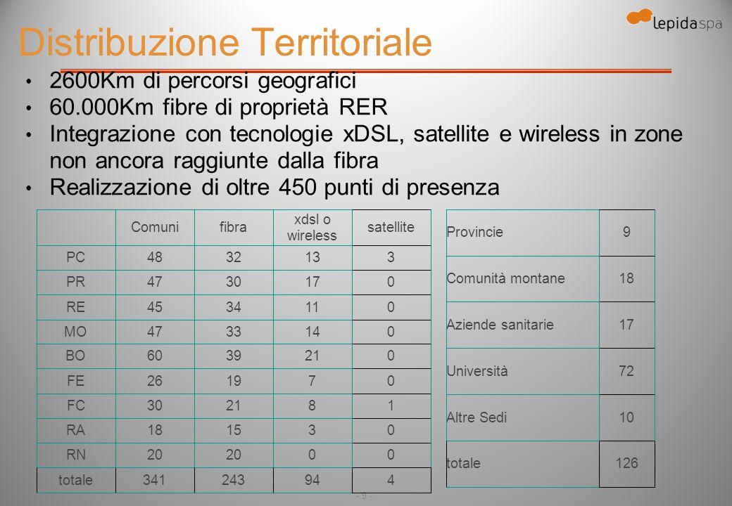 - 9 - Distribuzione Territoriale 2600Km di percorsi geografici 60.000Km fibre di proprietà RER Integrazione con tecnologie xDSL, satellite e wireless in zone non ancora raggiunte dalla fibra Realizzazione di oltre 450 punti di presenza