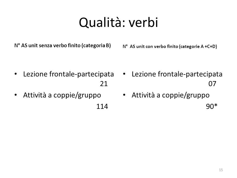 Qualità: verbi N° AS unit senza verbo finito (categoria B) Lezione frontale-partecipata 21 Attività a coppie/gruppo 114 N° AS unit con verbo finito (categorie A +C+D) Lezione frontale-partecipata 07 Attività a coppie/gruppo 90* 15