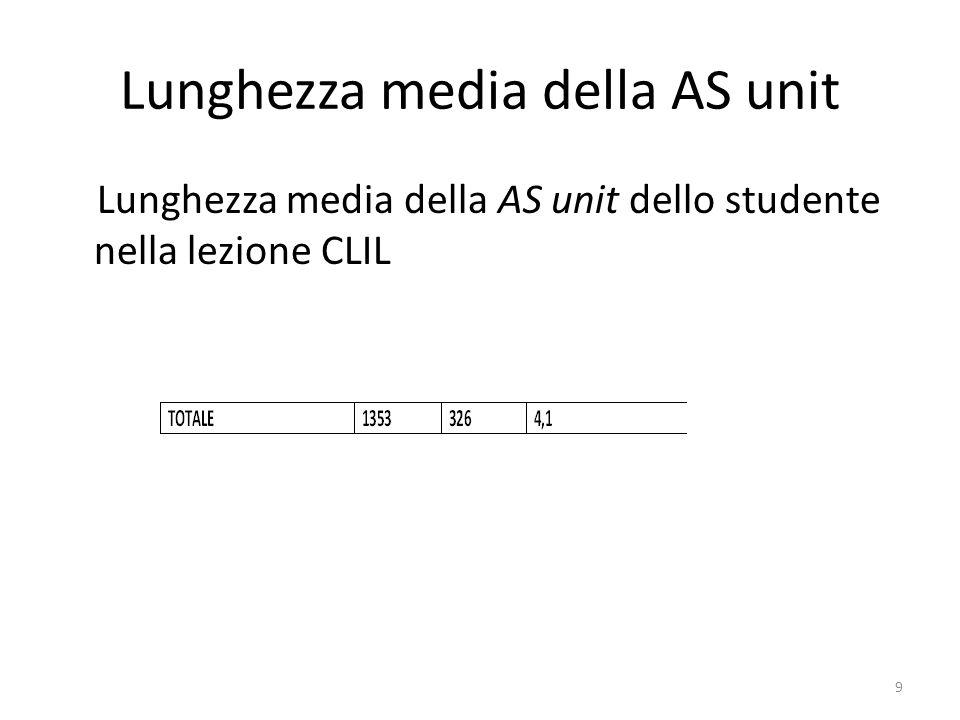Lunghezza media della AS unit Lunghezza media della AS unit dello studente nella lezione CLIL 9