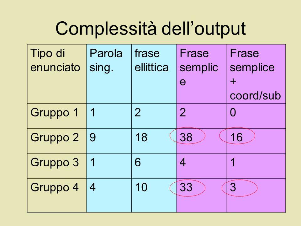 Analisi del discorso Funzioni (Halliday 1975)Gruppo 2Gruppo 4 Strumentale21 Regolativa1811 Interazionale510 Personale1-- Euristica/Rappresentazio nale 5228 Immaginativa3--