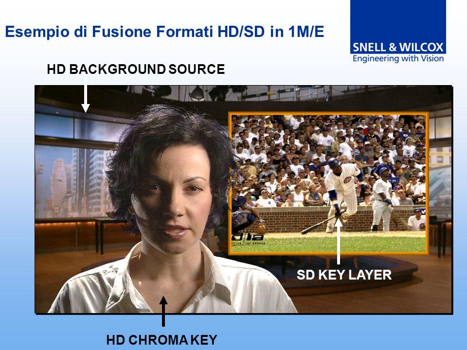 Esempio di Fusione Formati HD/SD in 1M/E SD KEY LAYER HD CHROMA KEY HD BACKGROUND SOURCE