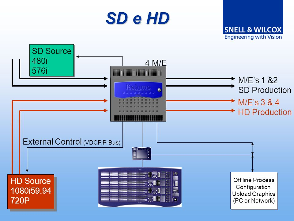 4 M/E HD Source 1080i59.94 720P SD Source 480i 576i M/Es 1 &2 SD Production M/Es 3 & 4 HD Production External Control (VDCP,P-Bus) Off line Process Configuration Upload Graphics (PC or Network) SD e HD
