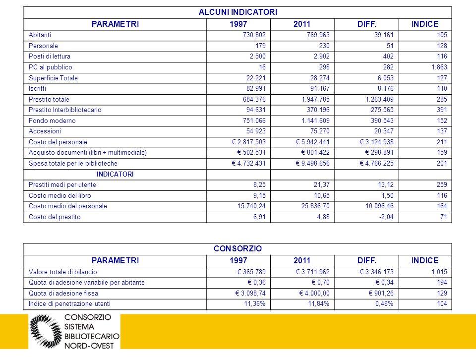 5 Composizione dei costi per la biblioteca dei 34 comuni aderenti al Csbno Personale: 5.942.441 Acquisto libri: 717.396 Acquisto multimediali: 84.026 Periodici: 123.584 Iniziative culturali: 290.906 Adesione al sistema: 694.270 Manutenzione: 177.595 Gestione della biblioteca: 1.361.597 Varie: 95.187 Totale spesa corrente: 9.487.002 Spesa per abitante: 12,32