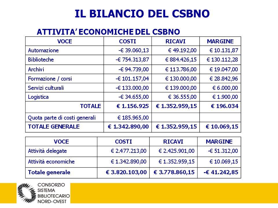 8 IL BILANCIO DEL CSBNO ATTIVITA ECONOMICHE DEL CSBNO