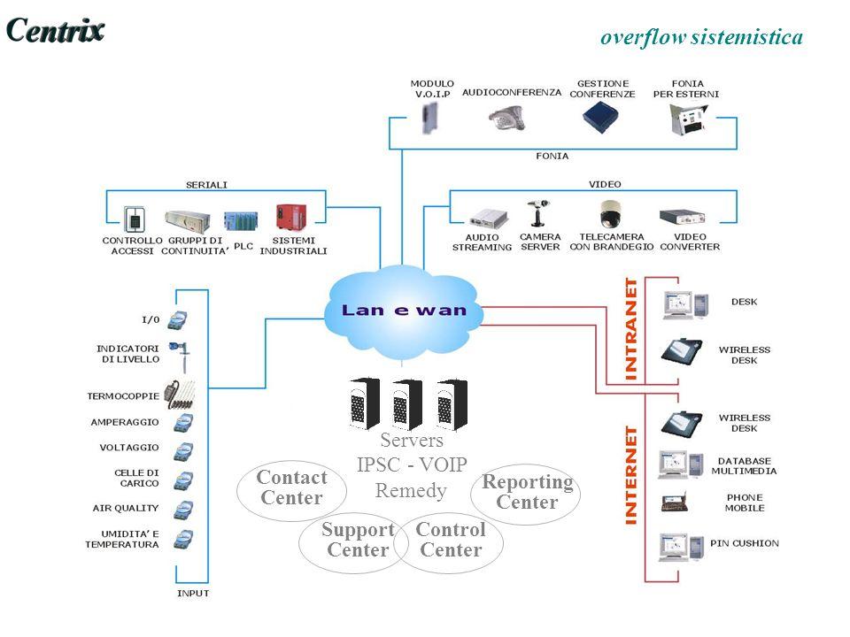 Servers IPSC - VOIP Remedy Contact Center Support Center Control Center Reporting Center overflow sistemistica