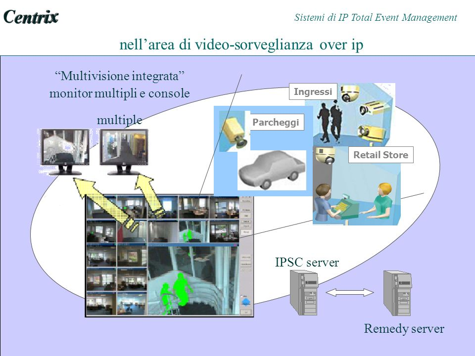 Multivisione integrata monitor multipli e console multiple nellarea di video-sorveglianza over ip Remedy server IPSC server Ingressi Parcheggi Retail Store Sistemi di IP Total Event Management