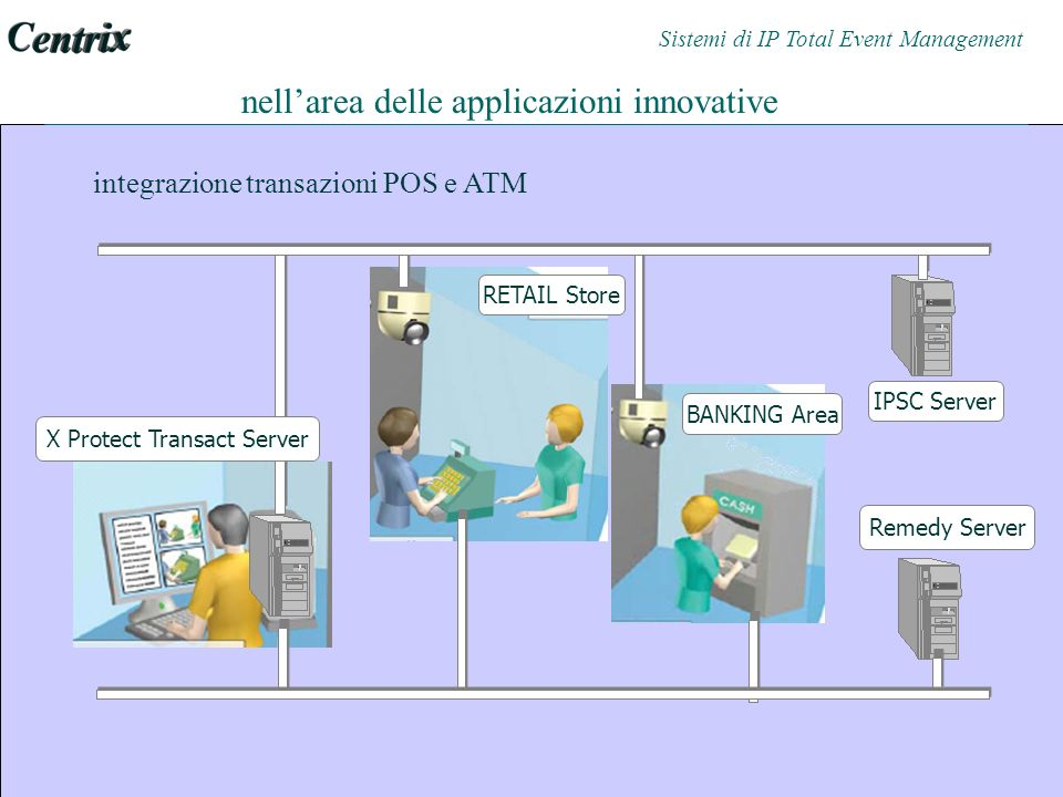integrazione transazioni POS e ATM RETAIL Store BANKING Area X Protect Transact Server nellarea delle applicazioni innovative IPSC Server Remedy Server Sistemi di IP Total Event Management