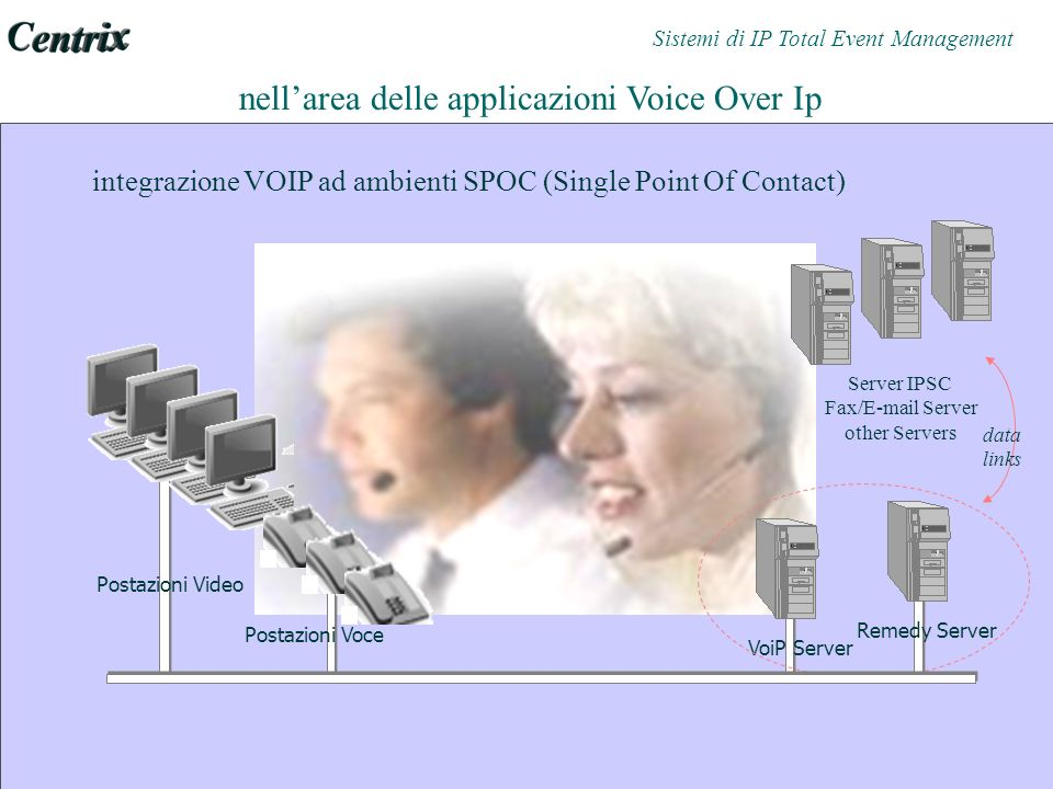 integrazione VOIP ad ambienti SPOC (Single Point Of Contact) nellarea delle applicazioni Voice Over Ip Postazioni Video VoiP Server Remedy Server Server IPSC Fax/E-mail Server other Servers Postazioni Voce data links Sistemi di IP Total Event Management