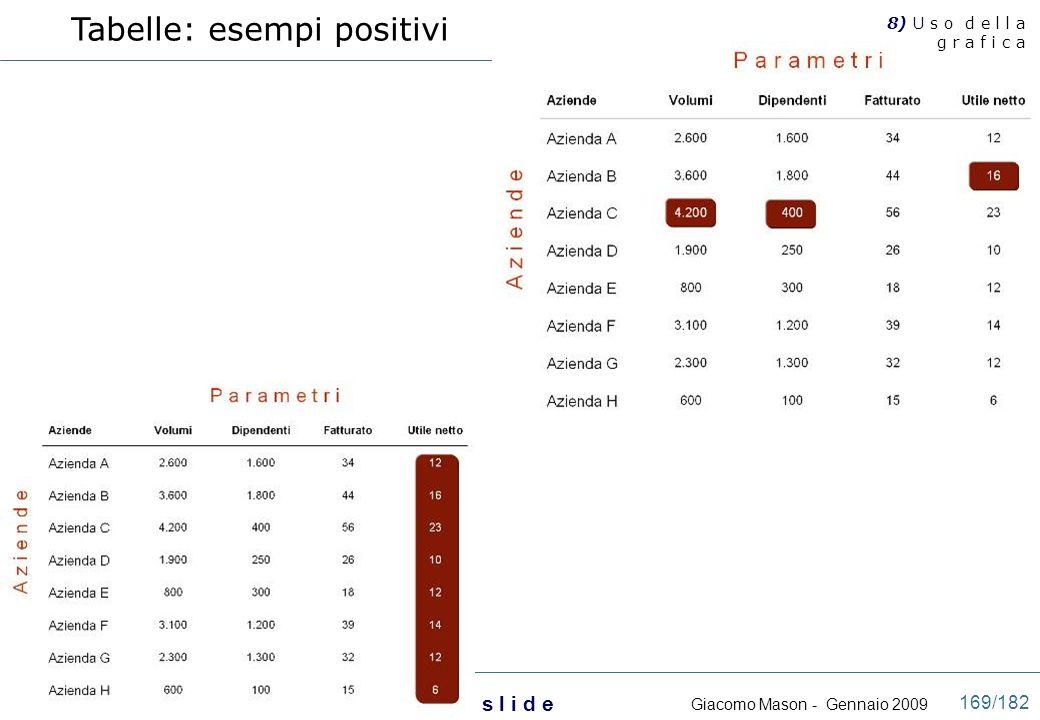 Giacomo Mason - Gennaio 2009 P r e s e n t a z i o n i e f f i c a c i c o n l e s l i d e 169/182 Tabelle: esempi positivi 8) U s o d e l l a g r a f