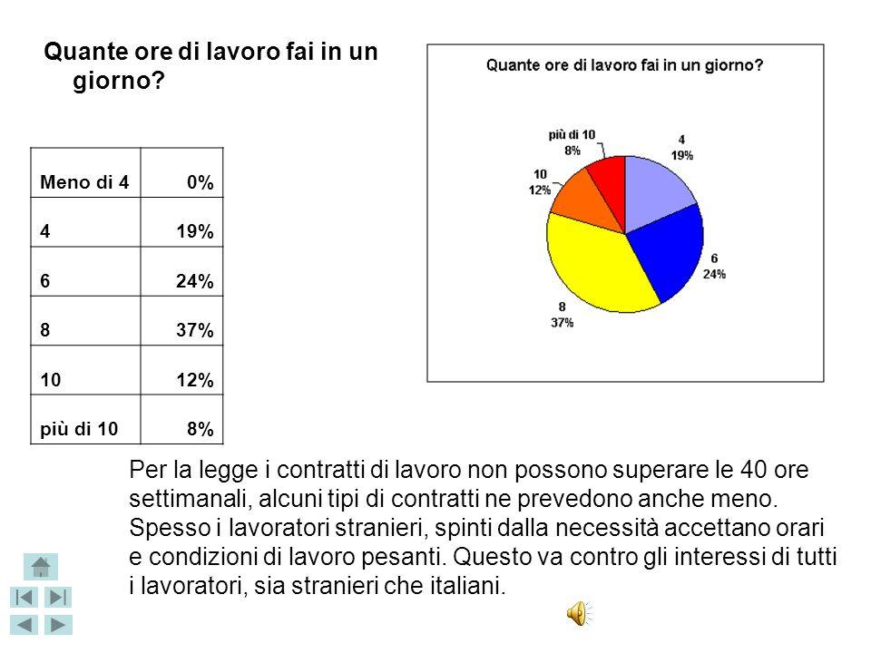 Hai i giorni di malattia pagati? SI20% NO55% non risponde25% Nella maggior parte dei casi i lavoratori stranieri, anche se hanno un contratto di lavor