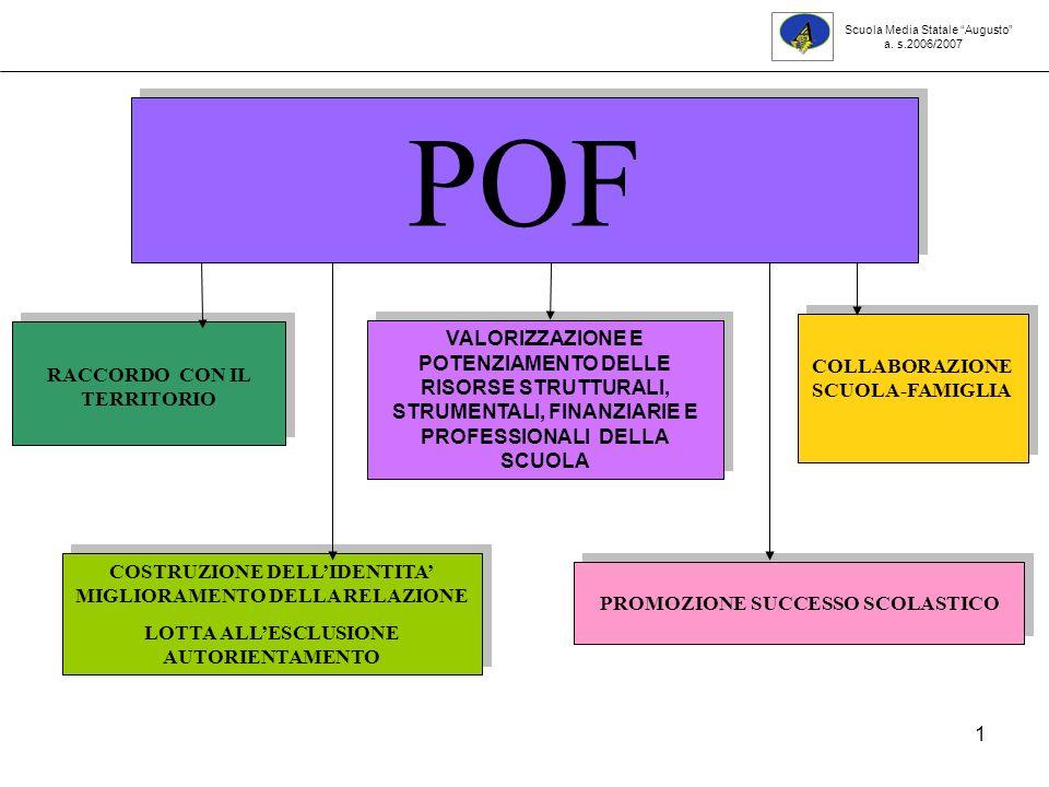 1 COSTRUZIONE DELLIDENTITA MIGLIORAMENTO DELLA RELAZIONE LOTTA ALLESCLUSIONE AUTORIENTAMENTO COSTRUZIONE DELLIDENTITA MIGLIORAMENTO DELLA RELAZIONE LOTTA ALLESCLUSIONE AUTORIENTAMENTO PROMOZIONE SUCCESSO SCOLASTICO COLLABORAZIONE SCUOLA-FAMIGLIA RACCORDO CON IL TERRITORIO POF VALORIZZAZIONE E POTENZIAMENTO DELLE RISORSE STRUTTURALI, STRUMENTALI, FINANZIARIE E PROFESSIONALI DELLA SCUOLA Scuola Media Statale Augusto a.