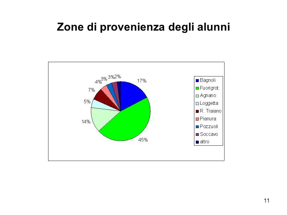 11 Zone di provenienza degli alunni