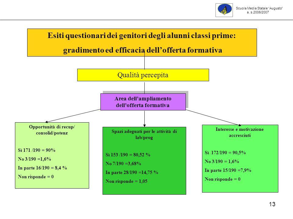 13 Opportunità di recup/ consolid/potenz Sì 171 /190 = 90% No 3/190 =1,6% In parte 16/190 = 8,4 % Non risponde = 0 Interesse e motivazione accresciuti Sì 172/190 = 90,5% No 3/190 = 1,6% In parte 15/190 =7,9% Non risponde = 0 Esiti questionari dei genitori degli alunni classi prime: gradimento ed efficacia dellofferta formativa Qualità percepita Area dellampliamento dellofferta formativa Spazi adeguati per le attività di lab/prog Sì 153 /190 = 80,52 % No 7/190 =3,68% In parte 28/190 =14,75 % Non risponde = 1,05 Scuola Media Statale Augusto a.