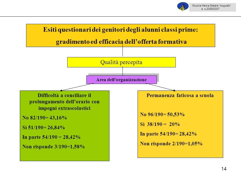 14 Difficoltà a conciliare il prolungamento dellorario con impegni extrascolastici No 82/190= 43,16% Sì 51/190= 26,84% In parte 54/190 = 28,42% Non risponde 3/190=1,58% Permanenza faticosa a scuola No 96/190= 50,53% Sì 38/190 = 20% In parte 54/190= 28,42% Non risponde 2/190=1,05% Esiti questionari dei genitori degli alunni classi prime: gradimento ed efficacia dellofferta formativa Qualità percepita Area dellorganizzazione Scuola Media Statale Augusto a.