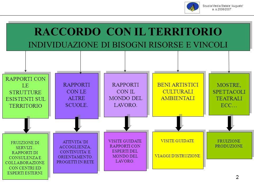 43 PROGETTO EDUCAZIONE AI SENTIMENTI PROGETTO INTERCULTURA CRESCERE NELLA DIVERSITA PROGETTO LE PREPOTENZE NELLA SCUOLA PROGETTO LE PREPOTENZE NELLA SCUOLA ATTIVITA DI LABORATORIO ACCOGLIENZA COSTRUZIONE DELLIDENTITA- MIGLIORAMENTO DELLA RELAZIONE LOTTA ALLESCLUSIONE -AUTORIENTAMENTO COSTRUZIONE DELLIDENTITA- MIGLIORAMENTO DELLA RELAZIONE LOTTA ALLESCLUSIONE -AUTORIENTAMENTO Scuola Media Statale Augusto a.