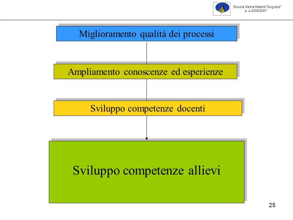 25 Miglioramento qualità dei processi Ampliamento conoscenze ed esperienze Sviluppo competenze docenti Sviluppo competenze allievi Scuola Media Statale 7Augusto a.