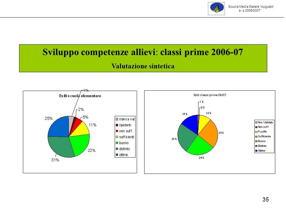 35 Sviluppo competenze allievi: classi prime 2006-07 Valutazione sintetica Scuola Media Statale Augusto a.