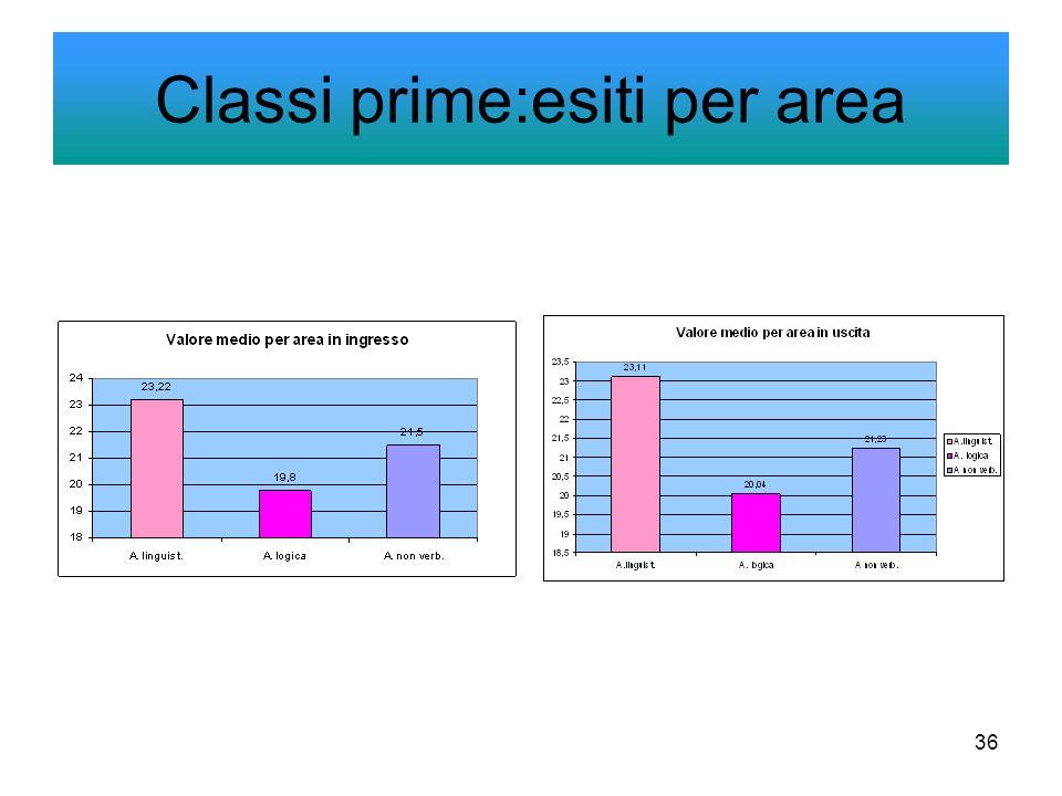 36 Classi prime:esiti per area