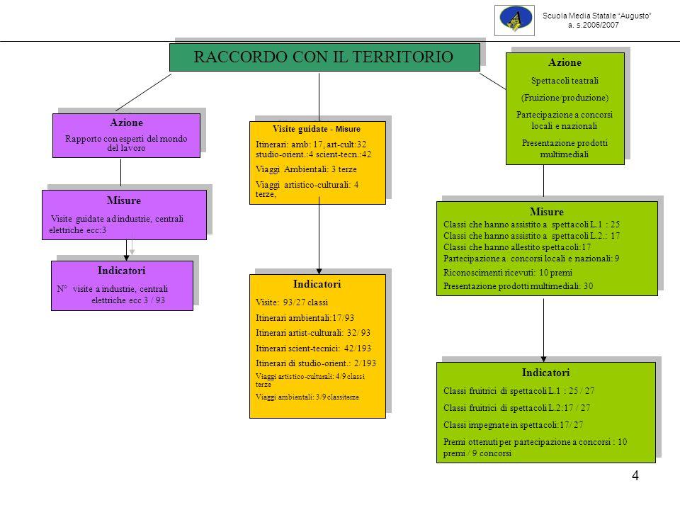 45 Indicatori Lab..Inf.Classi: 26/27 Lab. Scienze Classi 21/27 Indicatori Lab..Inf.
