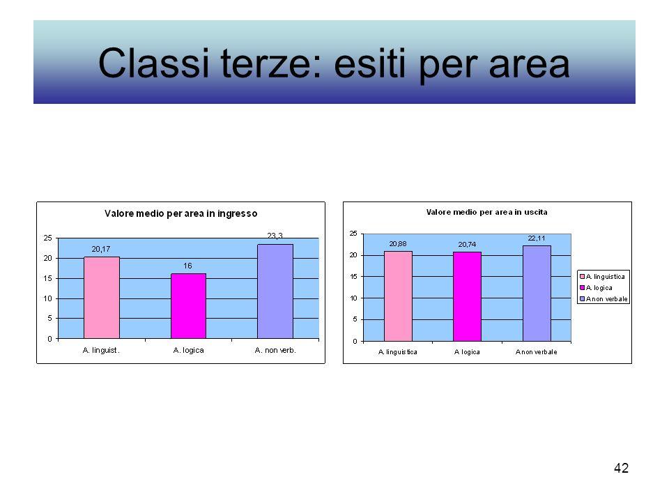 42 Classi terze: esiti per area