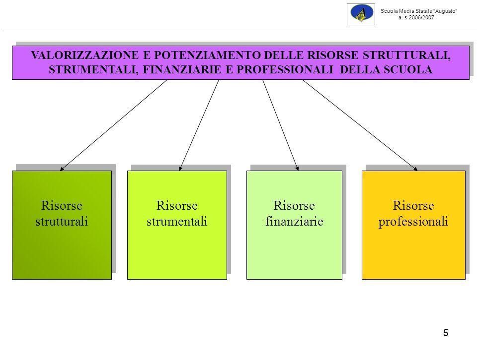 5 VALORIZZAZIONE E POTENZIAMENTO DELLE RISORSE STRUTTURALI, STRUMENTALI, FINANZIARIE E PROFESSIONALI DELLA SCUOLA Risorse strutturali Risorse strumentali Risorse finanziarie Risorse professionali Scuola Media Statale Augusto a.