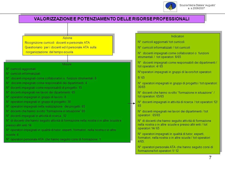 38 Sviluppo competenze allievi: classi seconde 2006-07 Valutazione sintetica Scuola Media Statale Augusto a.