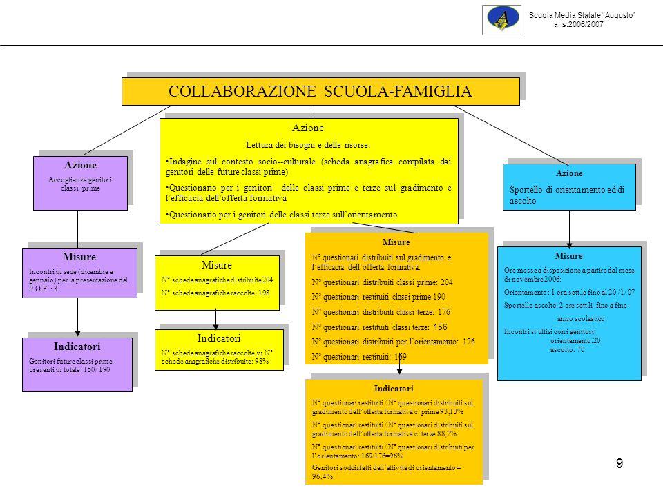 10 Esiti schede anagrafiche distribuite ai genitori delle classi prime Numero di alunni per zone di provenienza Scuola Media Statale Augusto a.